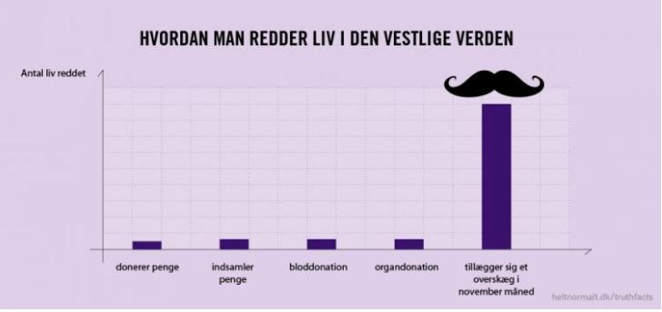 Et søylediagram som illustrerer hvordan man redder liv i den vestlige verden.